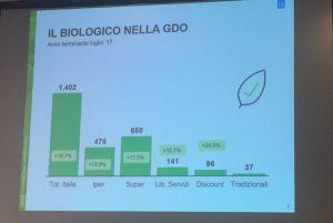 OrtoRomi e Canova insieme per un'innovativa linea di prodotti bio